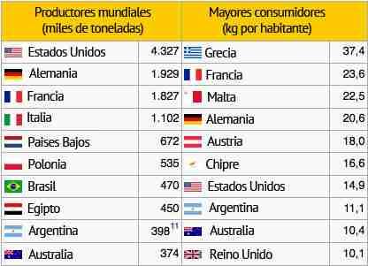 Gráfico explicativo de los mayores productores  y  consumidores a nivel mundial de queso