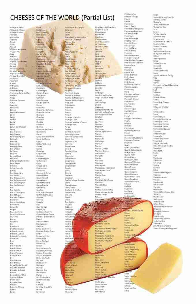 Listado de los quesos más destacados del mundo